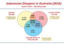Diaspora Indonesia berdasarkan Sensus Penduduk Australia tahun 2016.
